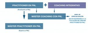 ESQUEMA-máster-coaching-con-pnl